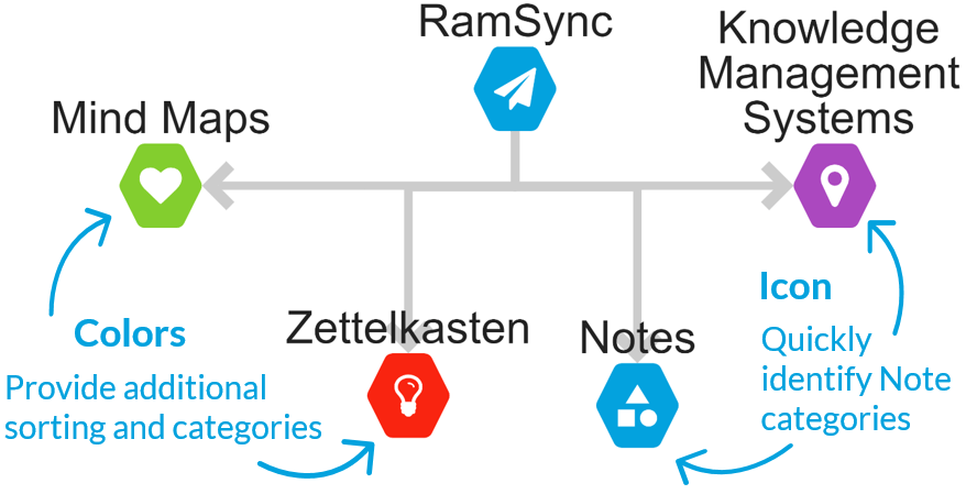 RamSync graph view is the perfect mind map tool!