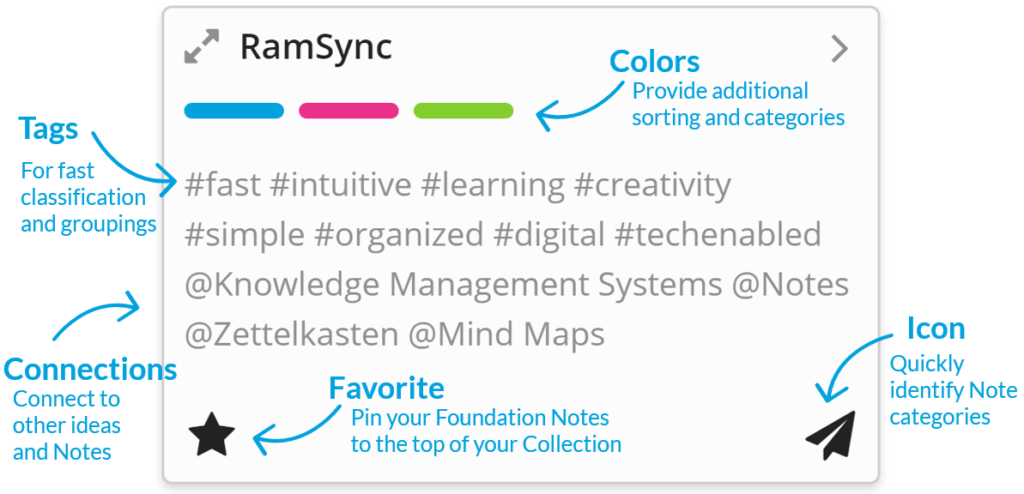 RamSync tile view is the digital version of note cards!