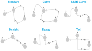 Lines and Edges for Better Mind Maps